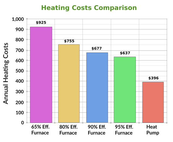 Heating Costs Comparison