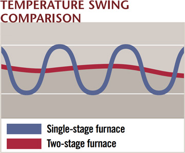 Two Stage Furnace Operation